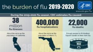 CDC Benefits of a Flu Vaccine